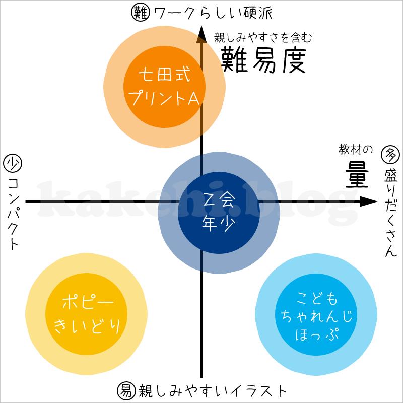 【年少版】こどもちゃれんじ/Z会/ポピー/七田式を難易度別に比較してみた